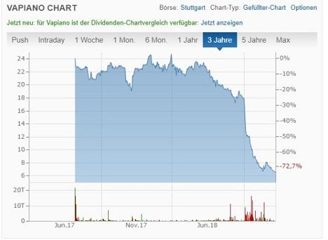 Chart von Finanzen.net